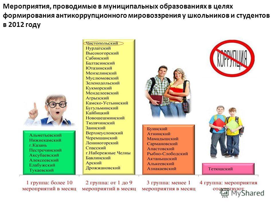 Мероприятия, проводимые в муниципальных образованиях в целях формирования антикоррупционного мировоззрения у школьников и студентов в 2012 году