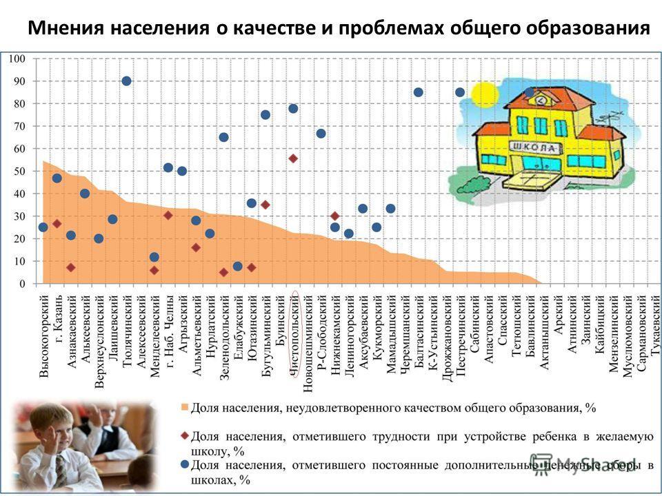 Мнения населения о качестве и проблемах общего образования