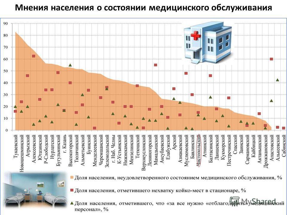 Мнения населения о состоянии медицинского обслуживания