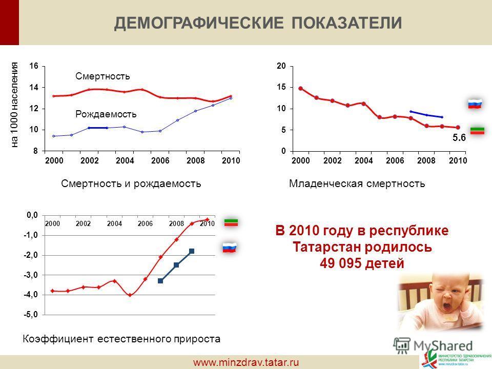 ДЕМОГРАФИЧЕСКИЕ ПОКАЗАТЕЛИ Коэффициент естественного прироста Младенческая смертность 5.6 Смертность и рождаемость Смертность Рождаемость на 1000 населения В 2010 году в республике Татарстан родилось 49 095 детей