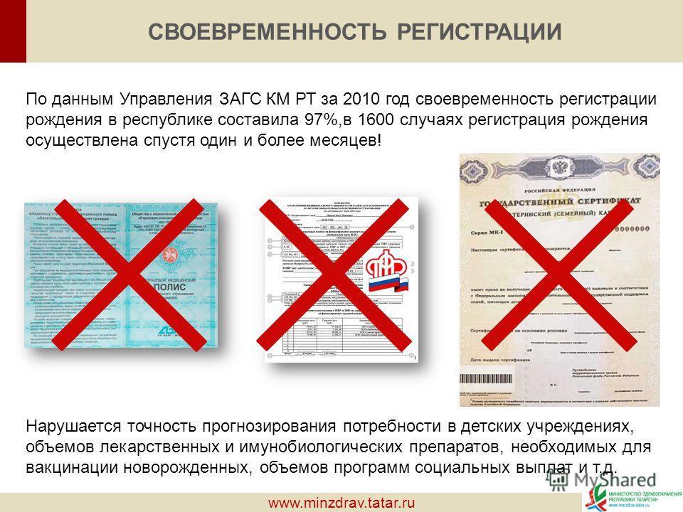 www.minzdrav.tatar.ru СВОЕВРЕМЕННОСТЬ РЕГИСТРАЦИИ По данным Управления ЗАГС КМ РТ за 2010 год своевременность регистрации рождения в республике составила 97%,в 1600 случаях регистрация рождения осуществлена спустя один и более месяцев! Нарушается точ