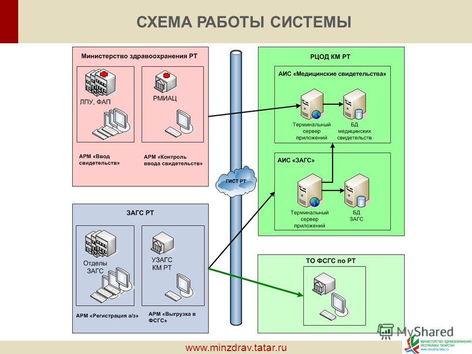 www.minzdrav.tatar.ru СХЕМА РАБОТЫ СИСТЕМЫ