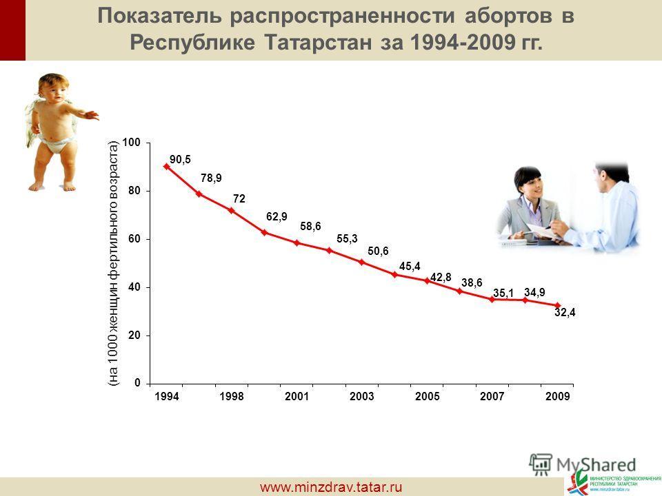 www.minzdrav.tatar.ru Показатель распространенности абортов в Республике Татарстан за 1994-2009 гг. (на 1000 женщин фертильного возраста)
