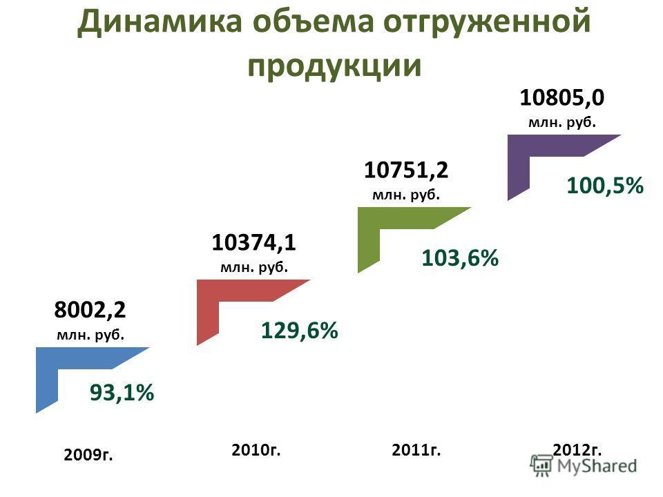 Динамика объема отгруженной продукции 2009г. 2010г.2011г.2012г. 8002,2 млн. руб. 10374,1 млн. руб. 10751,2 млн. руб. 10805,0 млн. руб. 93,1% 129,6% 103,6% 100,5%