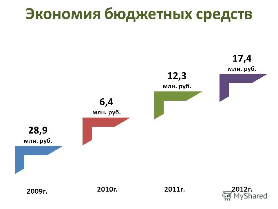 Экономия бюджетных средств 2009г. 2010г.2011г.2012г. 28,9 млн. руб. 6,4 млн. руб. 12,3 млн. руб. 17,4 млн. руб.
