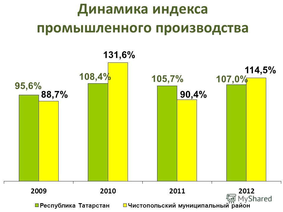 Динамика индекса промышленного производства