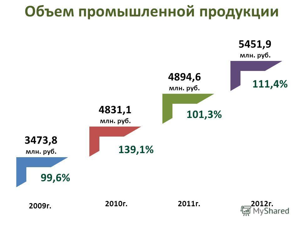 Объем промышленной продукции 2009г. 2010г.2011г.2012г. 3473,8 млн. руб. 4831,1 млн. руб. 4894,6 млн. руб. 5451,9 млн. руб. 99,6% 139,1% 101,3% 111,4%