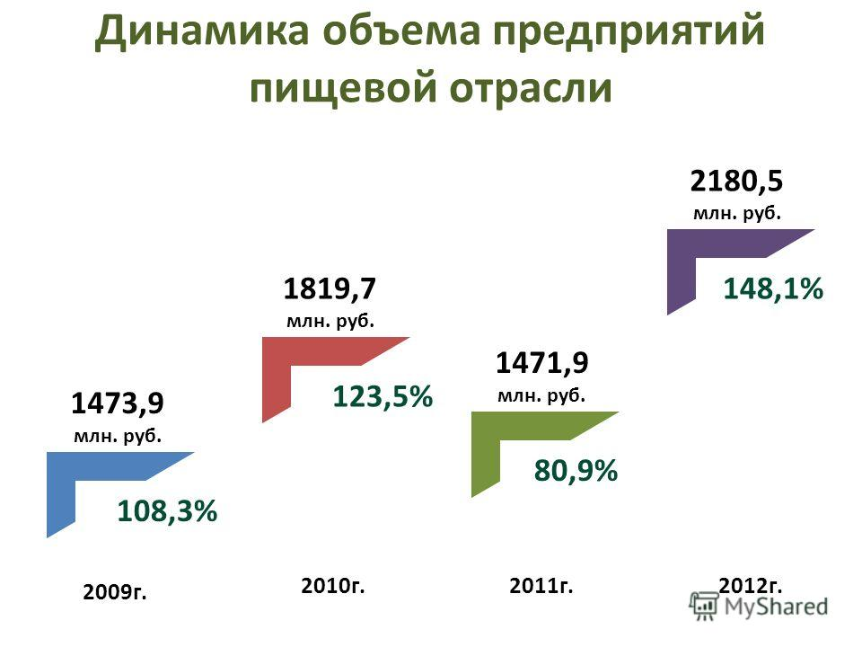 Динамика объема предприятий пищевой отрасли 2009г. 2010г.2011г.2012г. 1473,9 млн. руб. 1819,7 млн. руб. 1471,9 млн. руб. 2180,5 млн. руб. 108,3% 123,5% 80,9% 148,1%