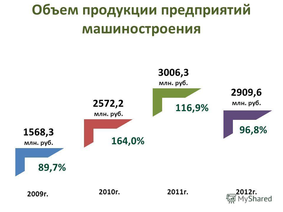 Объем продукции предприятий машиностроения 2009г. 2010г.2011г.2012г. 1568,3 млн. руб. 2572,2 млн. руб. 3006,3 млн. руб. 2909,6 млн. руб. 89,7% 164,0% 116,9% 96,8%