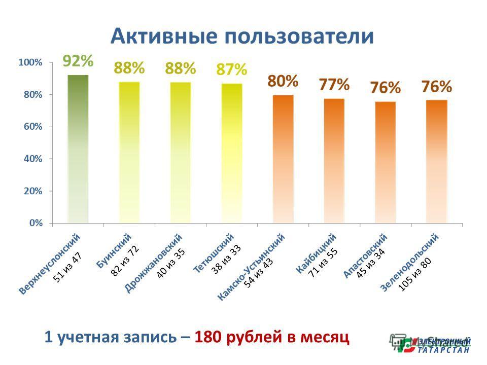 51 из 47 82 из 72 38 из 33 40 из 35 54 из 43 1 учетная запись – 180 рублей в месяц 71 из 55 45 из 34 105 из 80