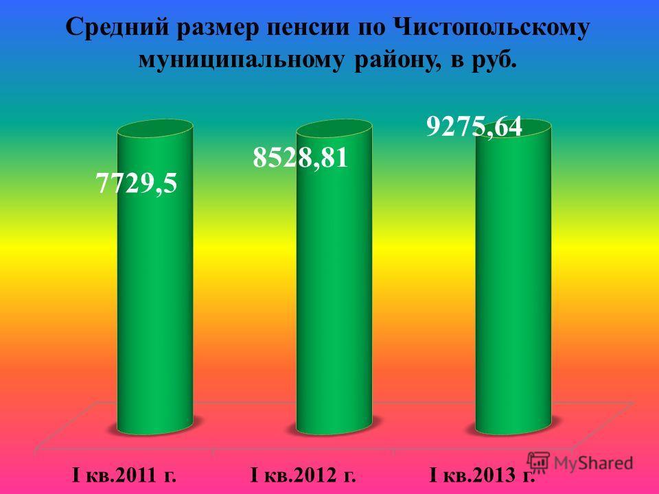 Средний размер пенсии по Чистопольскому муниципальному району, в руб.