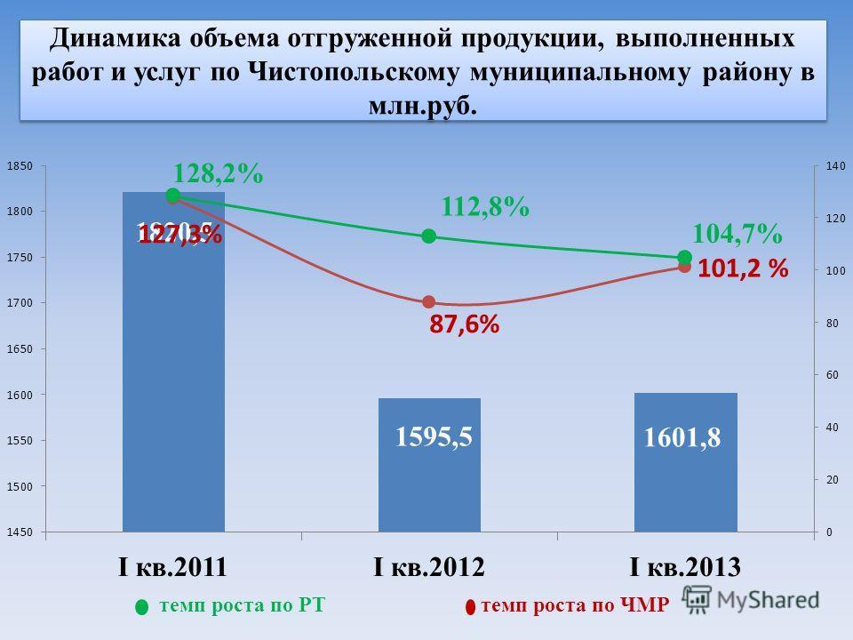 Динамика объема отгруженной продукции, выполненных работ и услуг по Чистопольскому муниципальному району в млн.руб. темп роста по РТ темп роста по ЧМР