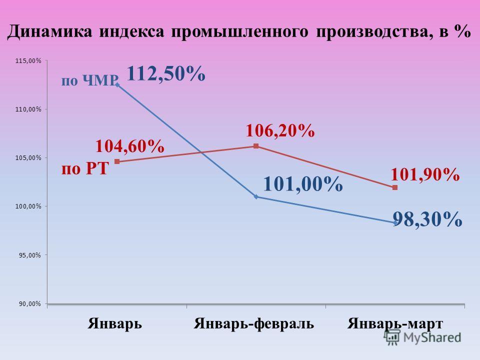 Динамика индекса промышленного производства, в %