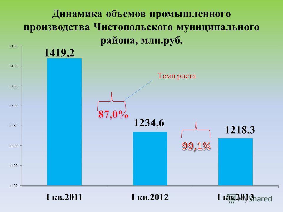 Динамика объемов промышленного производства Чистопольского муниципального района, млн.руб.