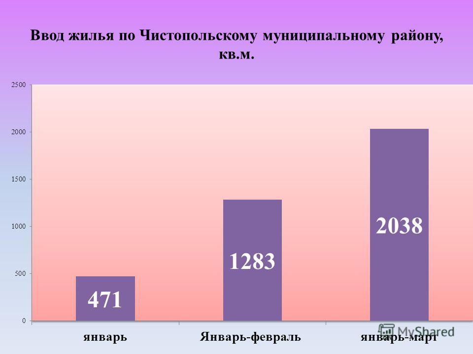 Ввод жилья по Чистопольскому муниципальному району, кв.м.