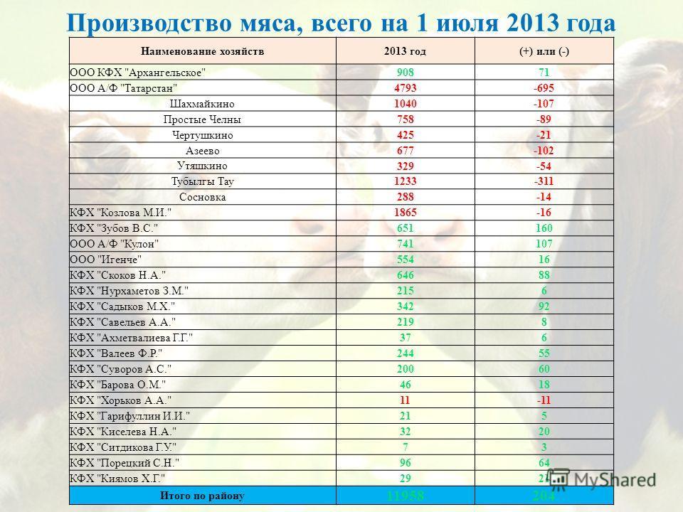 Производство мяса, всего на 1 июля 2013 года Наименование хозяйств2013 год(+) или (-) ООО КФХ