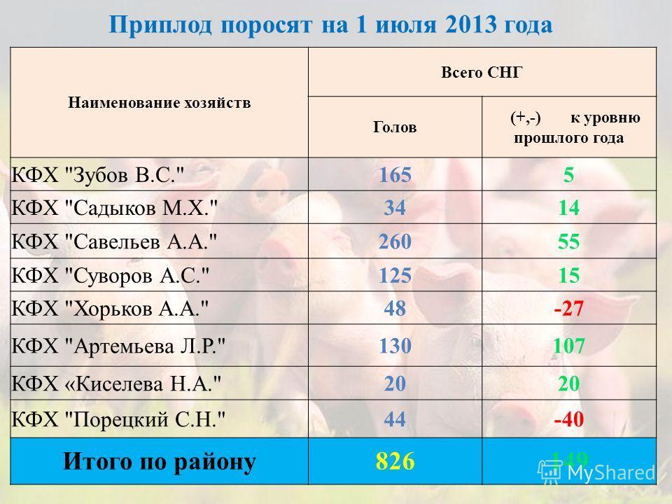 Приплод поросят на 1 июля 2013 года Наименование хозяйств Всего СНГ Голов (+,-) к уровню прошлого года КФХ