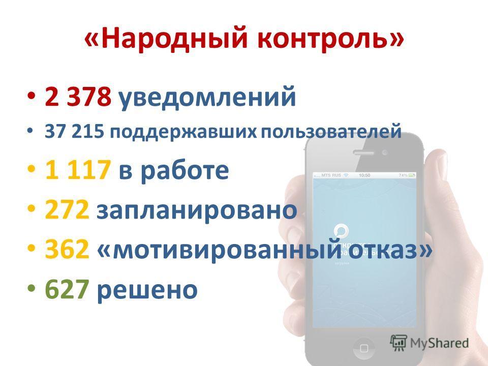 «Народный контроль» 2 378 уведомлений 37 215 поддержавших пользователей 1 117 в работе 272 запланировано 362 «мотивированный отказ» 627 решено