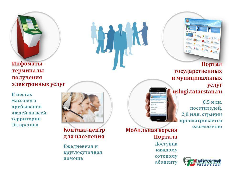 Мобильная версия Портала Инфоматы – терминалы получения электронных услуг Портал государственных и муниципальных услуг uslugi.tatarstan.ru В местах массового пребывания людей на всей территории Татарстана 0,5 млн. посетителей, 2,8 млн. страниц просма