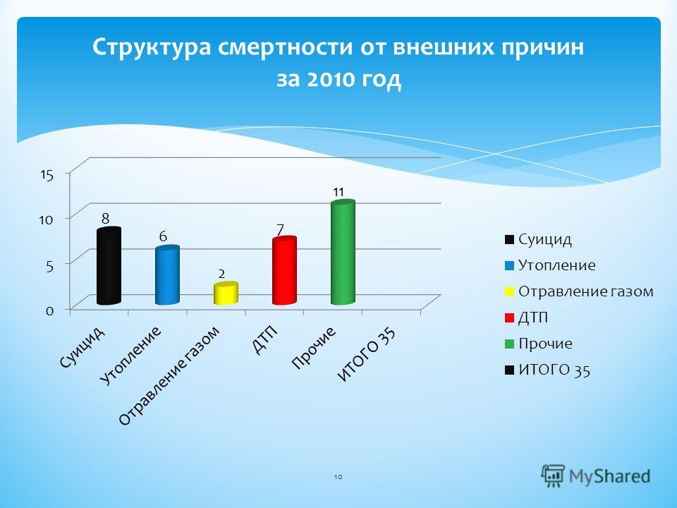 Структура смертности от внешних причин за 2010 год 10