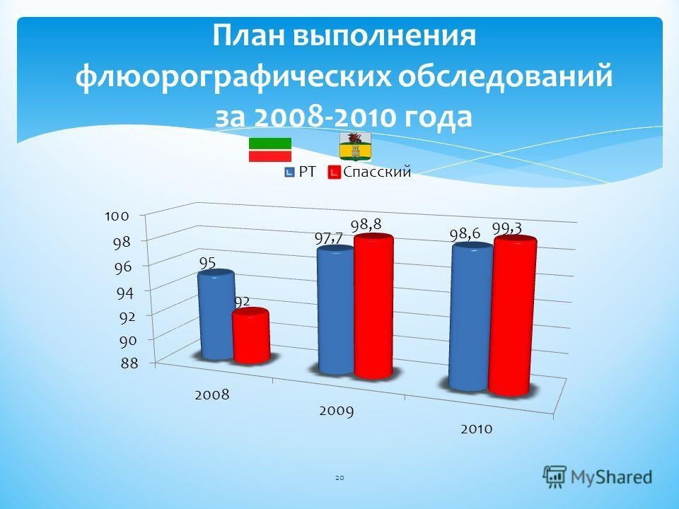 План выполнения флюорографических обследований за 2008-2010 года 20