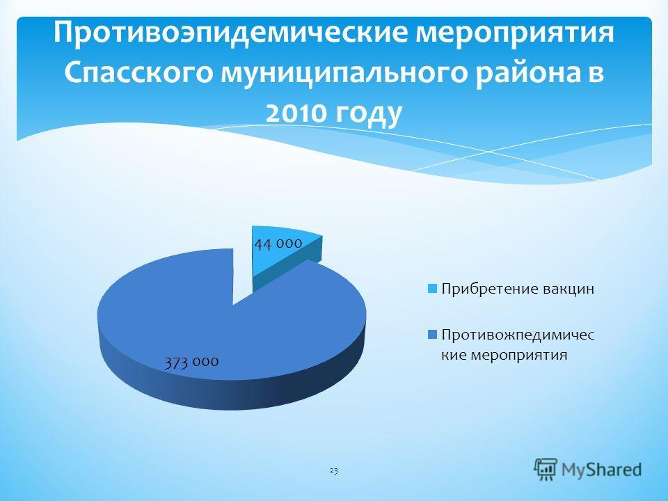 Противоэпидемические мероприятия Спасского муниципального района в 2010 году 23