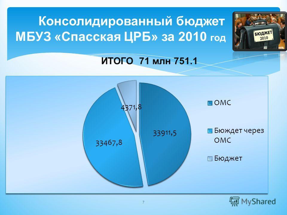 Консолидированный бюджет МБУЗ «Спасская ЦРБ» за 2010 год ИТОГО 71 млн 751.1 7
