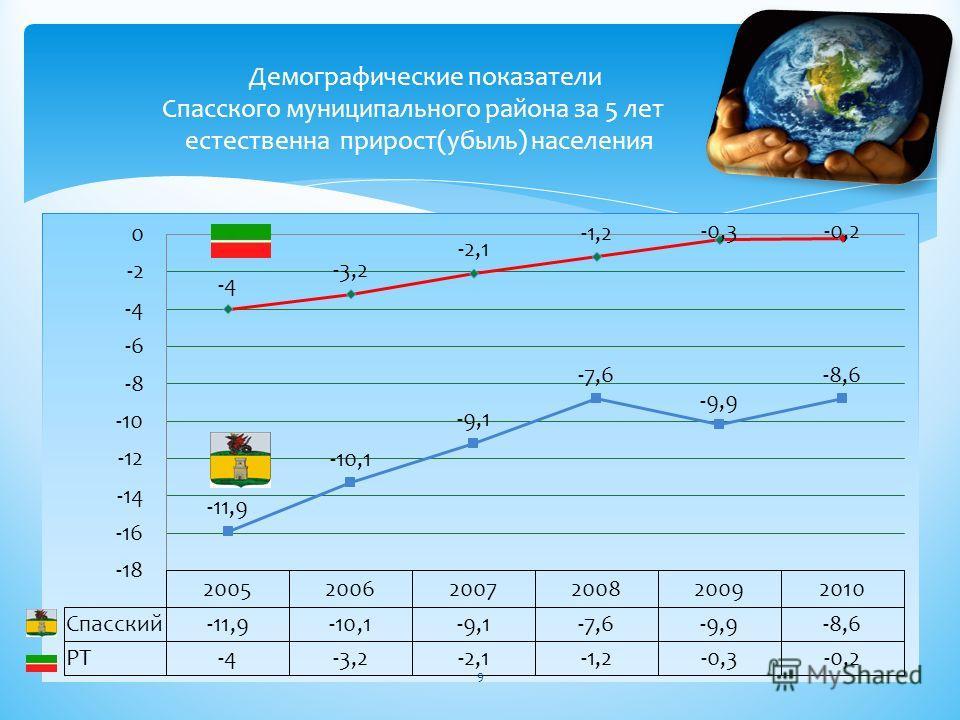 Демографические показатели Спасского муниципального района за 5 лет естественна прирост(убыль) населения 9