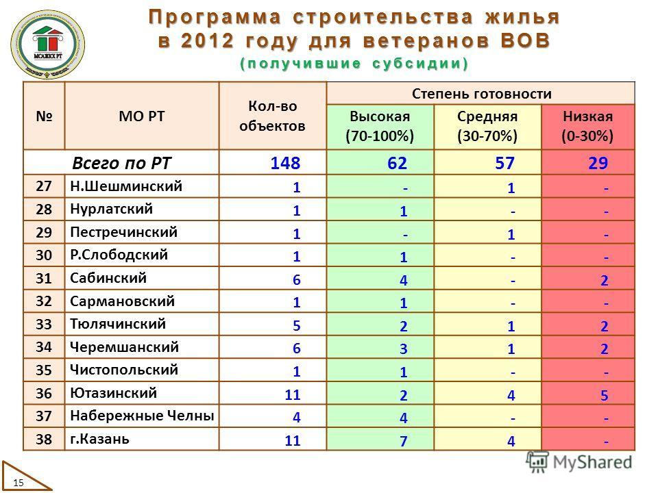 МО РТ Кол-во объектов Степень готовности Высокая (70-100%) Средняя (30-70%) Низкая (0-30%) Всего по РТ 148625729 27 Н.Шешминский 1-1- 28 Нурлатский 11-- 29 Пестречинский 1-1- 30 Р.Слободский 11-- 31 Сабинский 64-2 32 Сармановский 11-- 33 Тюлячинский