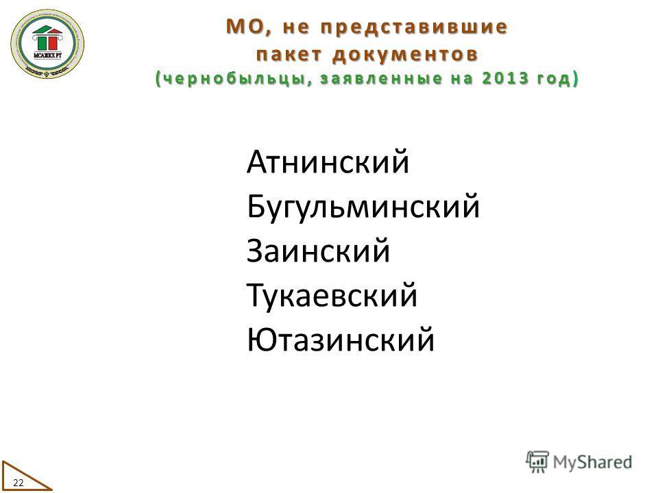 МО, не представившие пакет документов (чернобыльцы, заявленные на 2013 год) Атнинский Бугульминский Заинский Тукаевский Ютазинский 22
