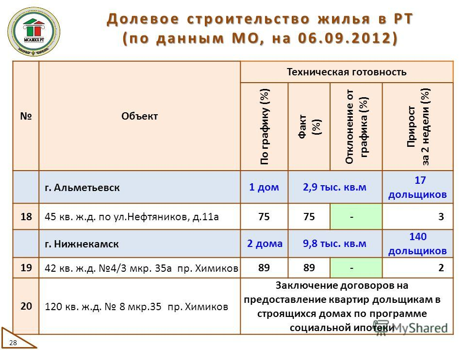Объект Техническая готовность По графику (%) Факт (%) Отклонение от графика (%) Прирост за 2 недели (%) г. Альметьевск 1 дом2,9 тыс. кв.м 17 дольщиков 18 45 кв. ж.д. по ул.Нефтяников, д.11а 75 -3 г. Нижнекамск 2 дома9,8 тыс. кв.м 140 дольщиков 19 42