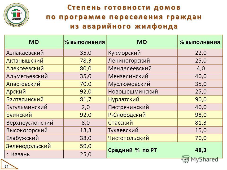 МО% выполненияМО% выполнения Азнакаевский35,0Кукморский22,0 Актанышский78,3Лениногорский25,0 Алексеевский80,0Менделеевский4,0 Альметьевский35,0Мензелинский40,0 Апастовский70,0Муслюмовский35,0 Арский92,0Новошешминский25,0 Балтасинский81,7Нурлатский90,