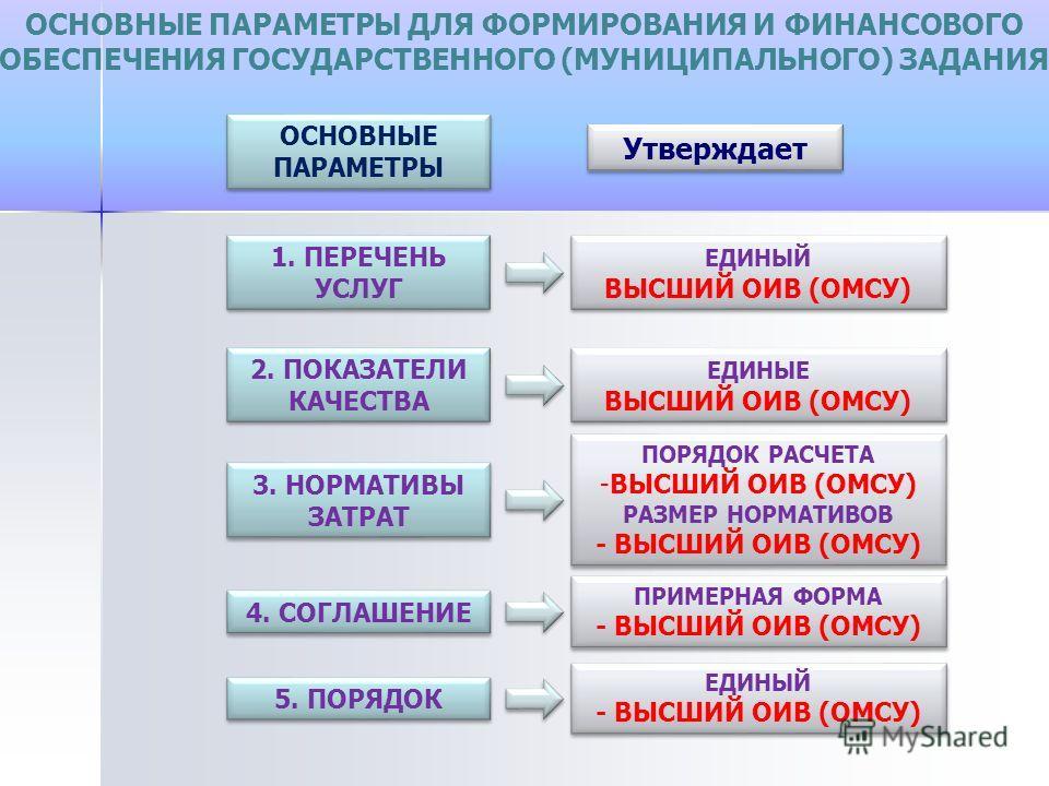 ОСНОВНЫЕ ПАРАМЕТРЫ ДЛЯ ФОРМИРОВАНИЯ И ФИНАНСОВОГО ОБЕСПЕЧЕНИЯ ГОСУДАРСТВЕННОГО (МУНИЦИПАЛЬНОГО) ЗАДАНИЯ 1. ПЕРЕЧЕНЬ УСЛУГ 2. ПОКАЗАТЕЛИ КАЧЕСТВА 3. НОРМАТИВЫ ЗАТРАТ Утверждает ЕДИНЫЙ ВЫСШИЙ ОИВ (ОМСУ) ЕДИНЫЕ ВЫСШИЙ ОИВ (ОМСУ) ПОРЯДОК РАСЧЕТА -ВЫСШИЙ