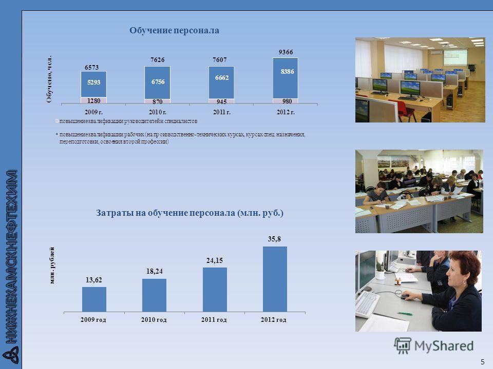 5 Обучение персонала 6573 76267607 9366 Затраты на обучение персонала (млн. руб.) млн. рублей