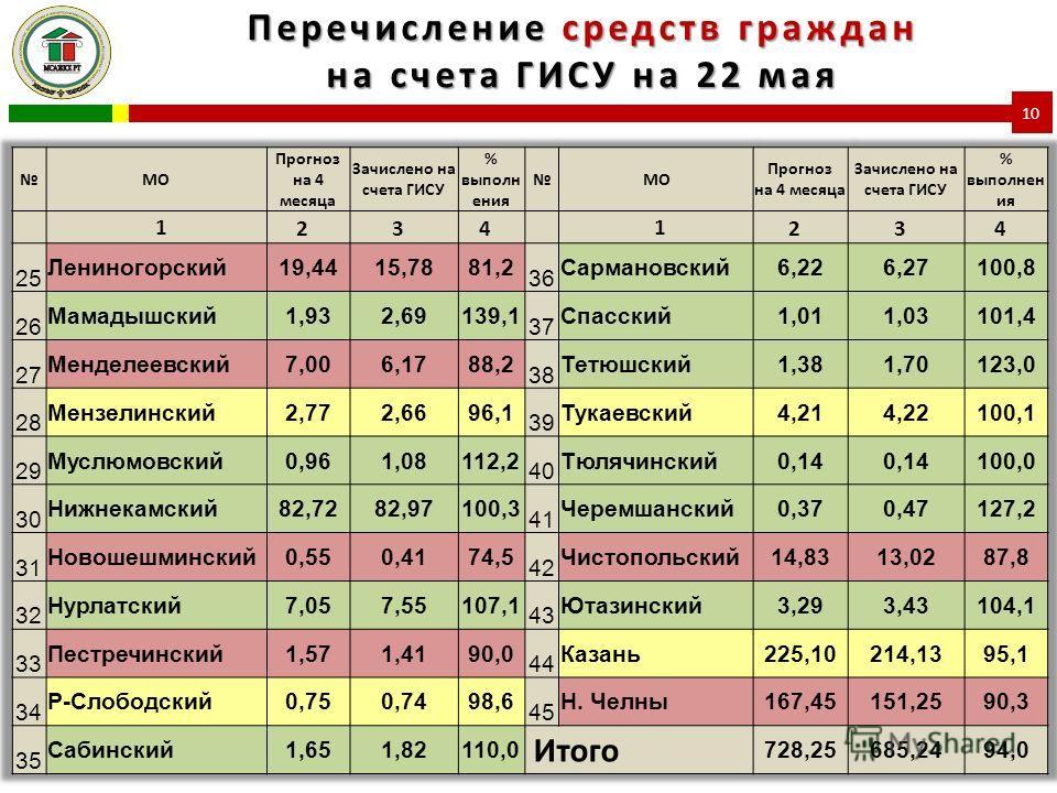 Перечисление средств граждан на счета ГИСУ на 22 мая 10