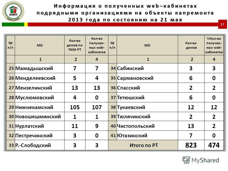 Информация о полученных web–кабинетах подрядными организациями на объекты капремонта 2013 года по состоянию на 21 мая 17