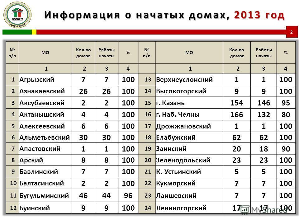 Информация о начатых домах, 2013 год 2