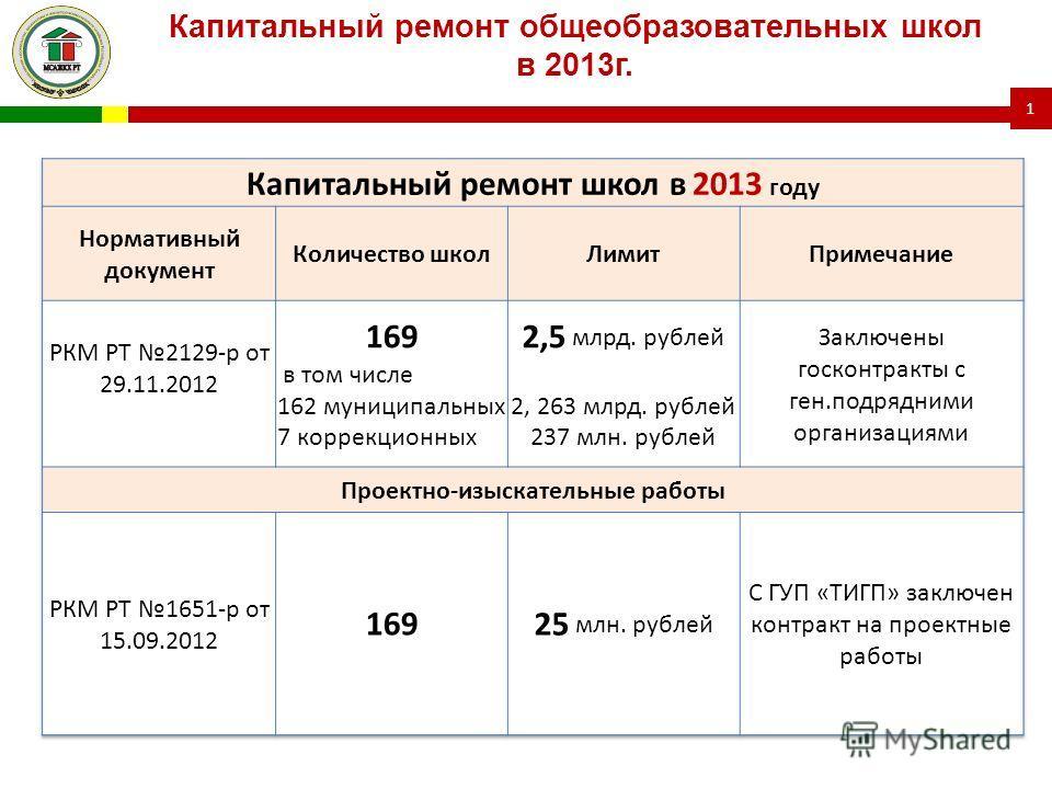 Капитальный ремонт общеобразовательных школ в 2013г. 1