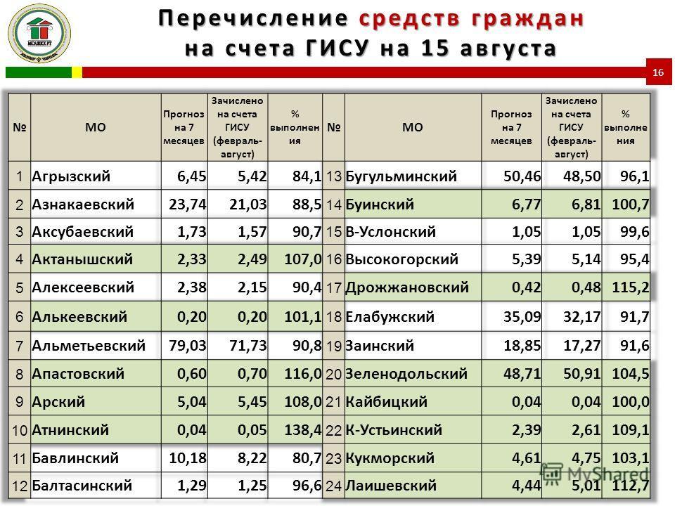 Перечисление средств граждан на счета ГИСУ на 15 августа 16