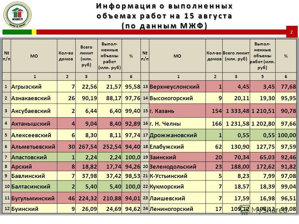 Информация о выполненных объемах работ на 15 августа (по данным МЖФ) 2