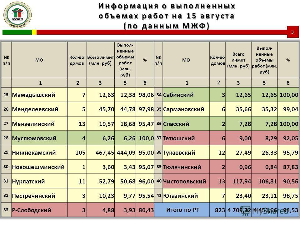 Информация о выполненных объемах работ на 15 августа (по данным МЖФ) 3