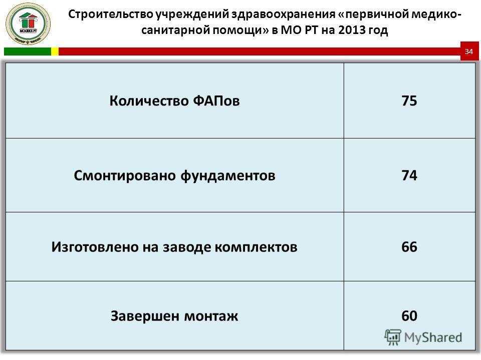 Строительство учреждений здравоохранения «первичной медико- санитарной помощи» в МО РТ на 2013 год 34