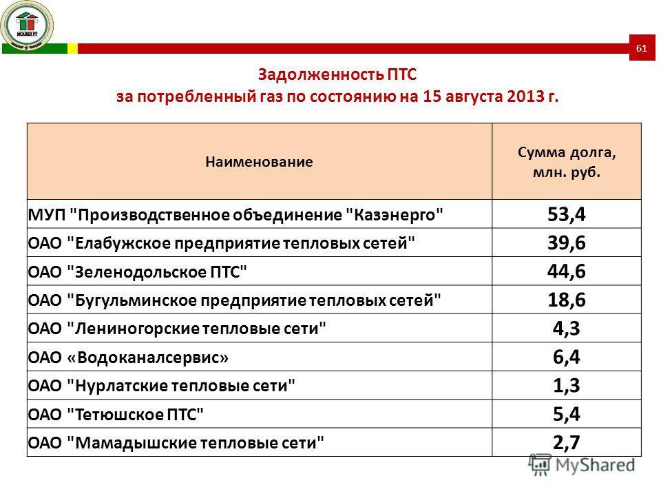 Наименование Сумма долга, млн. руб. МУП