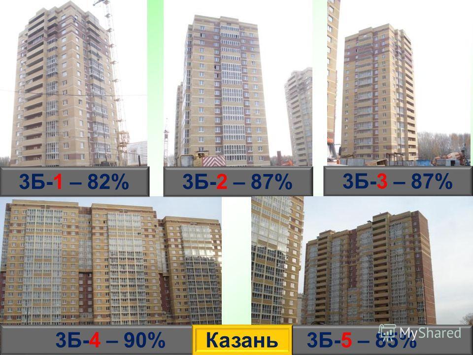 3Б-1 – 82% 3Б-3 – 87% 3Б-2 – 87% 3Б-5 – 85%3Б-4 – 90%Казань