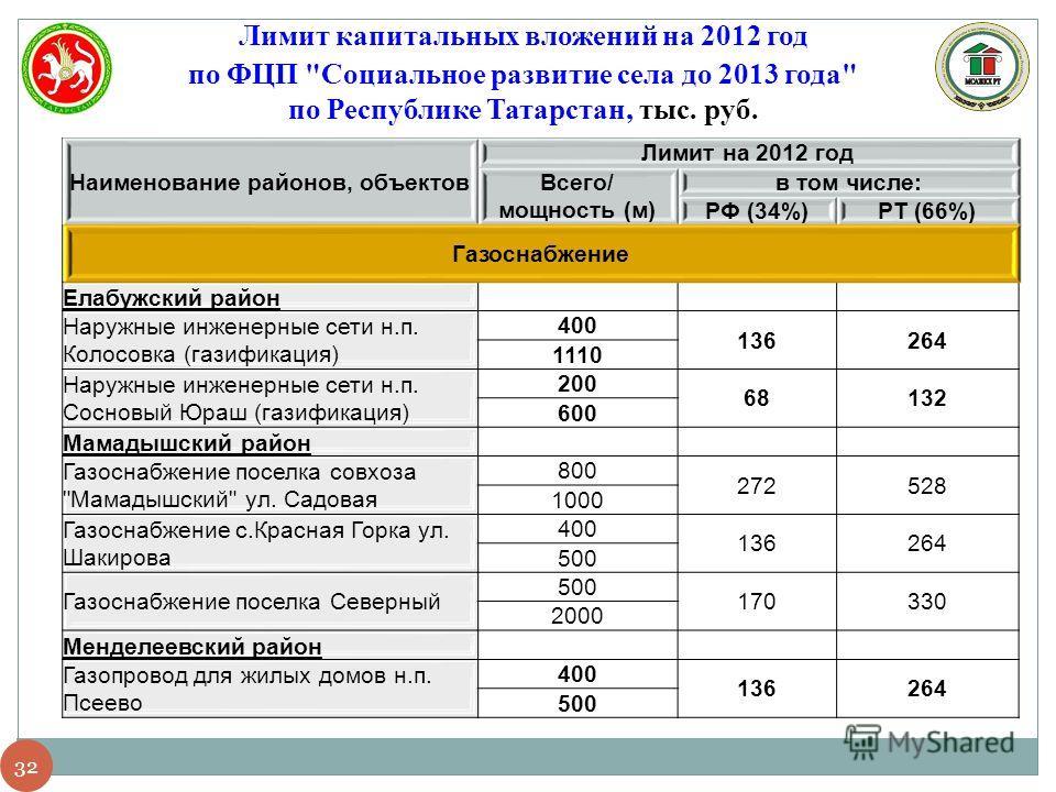 32 Лимит капитальных вложений на 2012 год по ФЦП