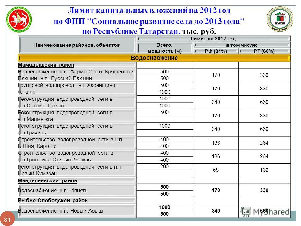 34 Лимит капитальных вложений на 2012 год по ФЦП