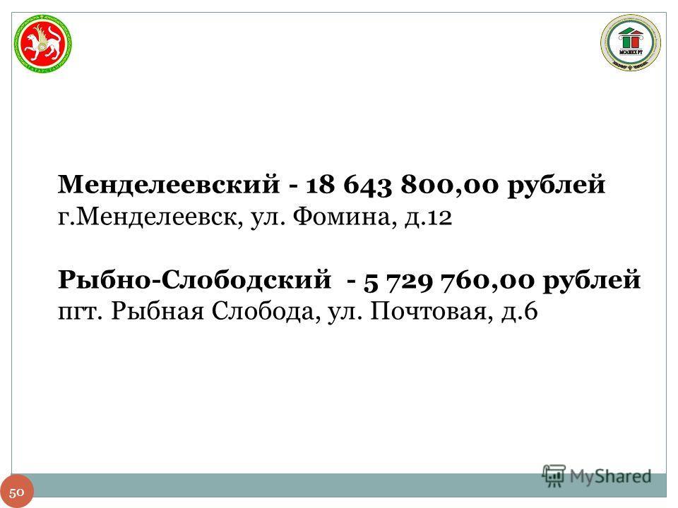 50 Менделеевский - 18 643 800,00 рублей г.Менделеевск, ул. Фомина, д.12 Рыбно-Слободский - 5 729 760,00 рублей пгт. Рыбная Слобода, ул. Почтовая, д.6