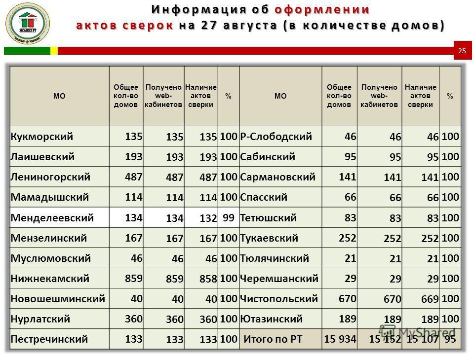 Информация об оформлении актов сверок на 27 августа (в количестве домов) 25