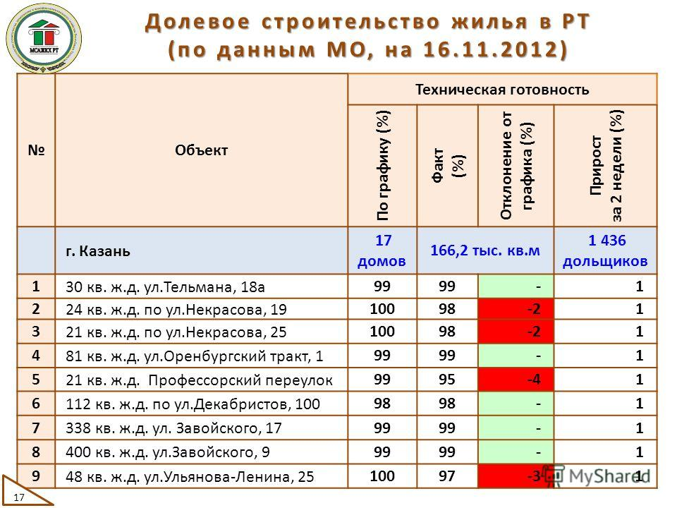 Объект Техническая готовность По графику (%) Факт (%) Отклонение от графика (%) Прирост за 2 недели (%) г. Казань 17 домов 166,2 тыс. кв.м 1 436 дольщиков 1 30 кв. ж.д. ул.Тельмана, 18а99-1 2 24 кв. ж.д. по ул.Некрасова, 19 10098-21 3 21 кв. ж.д. по