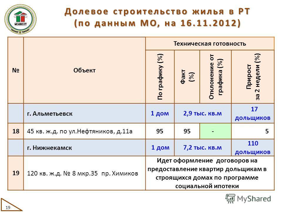 Объект Техническая готовность По графику (%) Факт (%) Отклонение от графика (%) Прирост за 2 недели (%) г. Альметьевск 1 дом2,9 тыс. кв.м 17 дольщиков 18 45 кв. ж.д. по ул.Нефтяников, д.11а 95 -5 г. Нижнекамск 1 дом7,2 тыс. кв.м 110 дольщиков 19 120